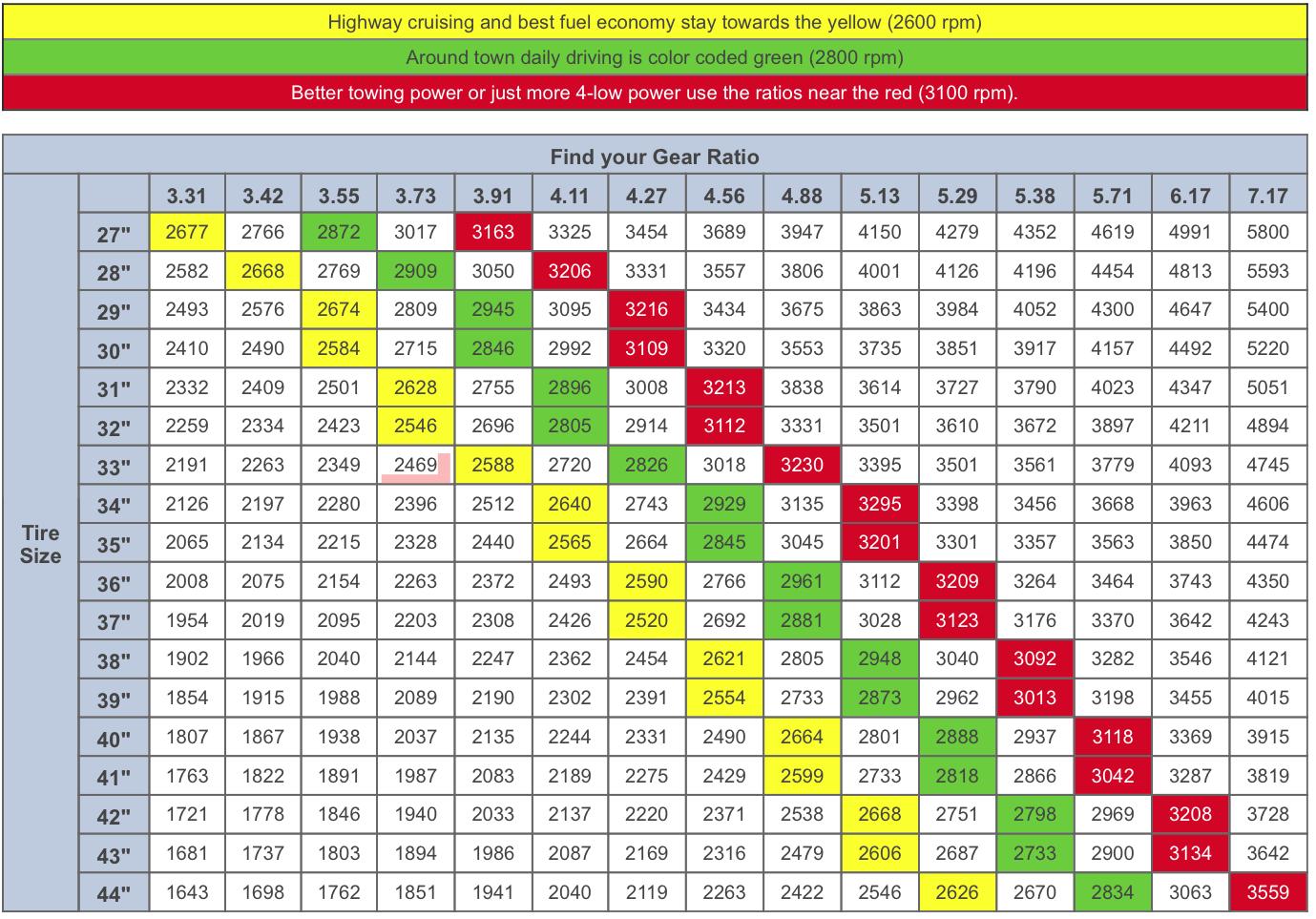 Jeep Tj Regear Chart Jeep Tj Jeep Fuel Economy
