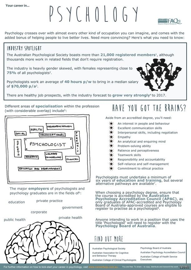 Psychology career fact sheet Psychology careers, Psychology and - fact sheet template