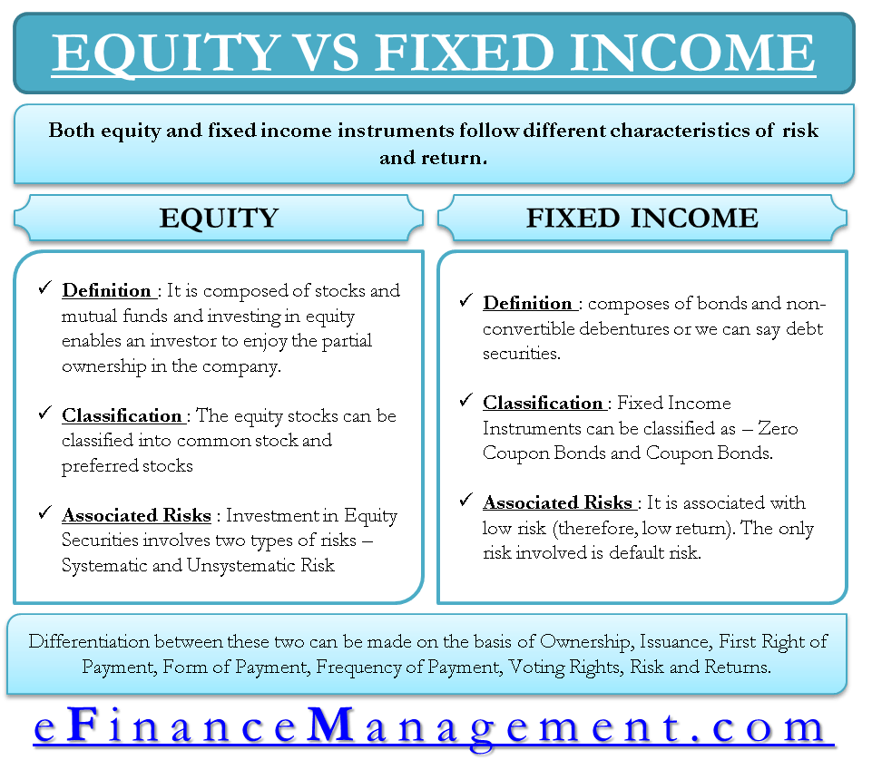 Equity vs Fixed Equity, Financial management
