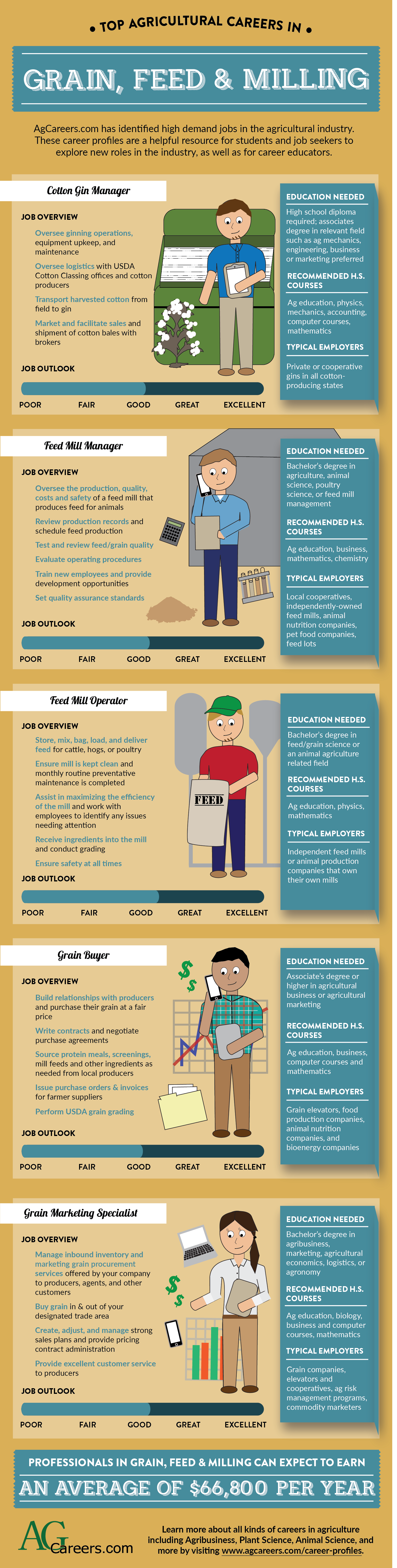 Top Agricultural Careers In Grain Feed And Milling Agcareers Com Developed Career Profiles For H Agriculture Education Ag Education Environmental Education