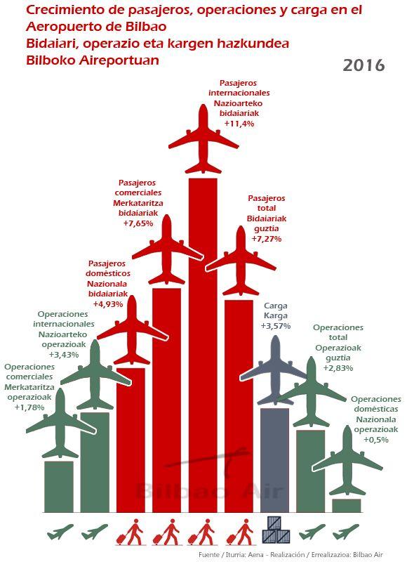 Informe de tráfico aéreo del Aeropuerto de Bilbao 2016 con todos los datos de pasajeros, operaciones y transporte de mercancías. Gráficos comparativos.