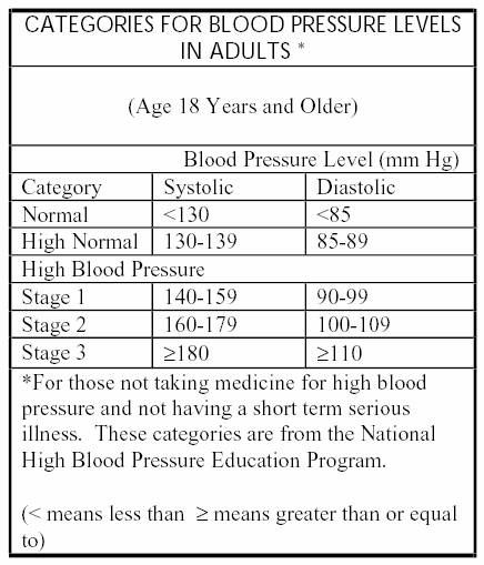 Reduce Blood Pressure Without Medication  Blood Pressure Chart