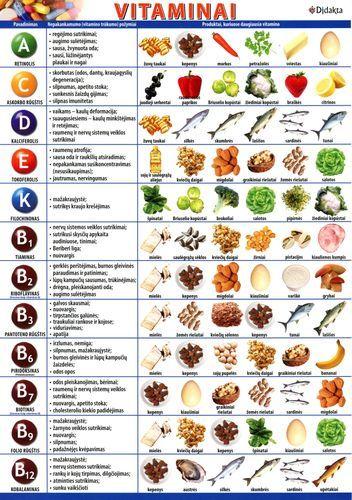Vitaminų trūkumo požymių ir produktų, kuriuose daugiausia vitaminų lentelė.