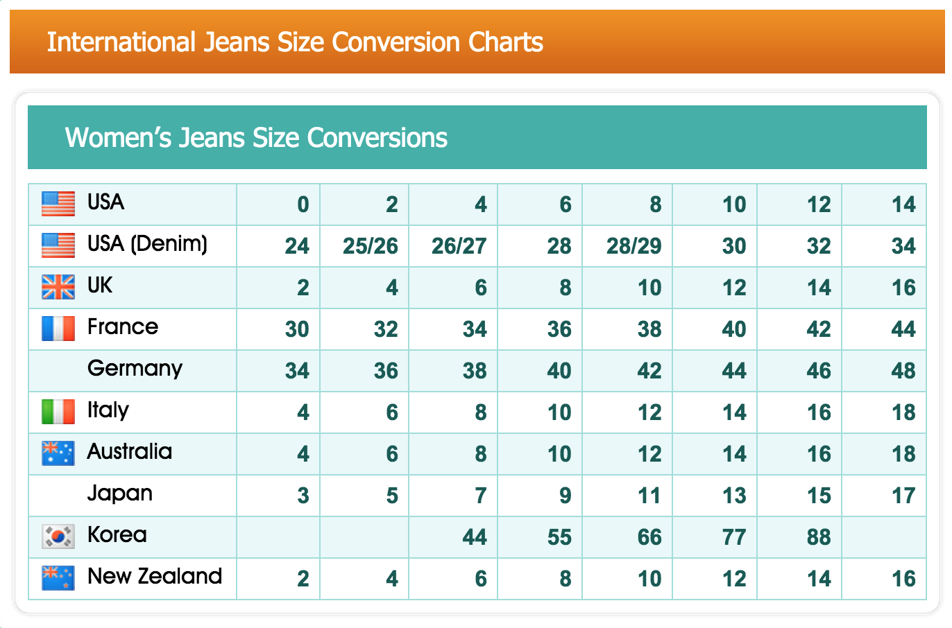 Jeans that are listed as a size 30 would be converted to a size 9. Reverse the conversion by adding 21 to a standard women's size. Having an American size of 4 would be converted to a size 25 if inches are the unit of measurement.