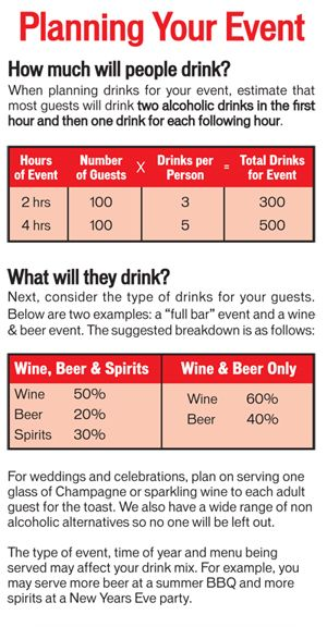 Calculates How Much Beer Wine Spirits You Need To Order For The Amount Of