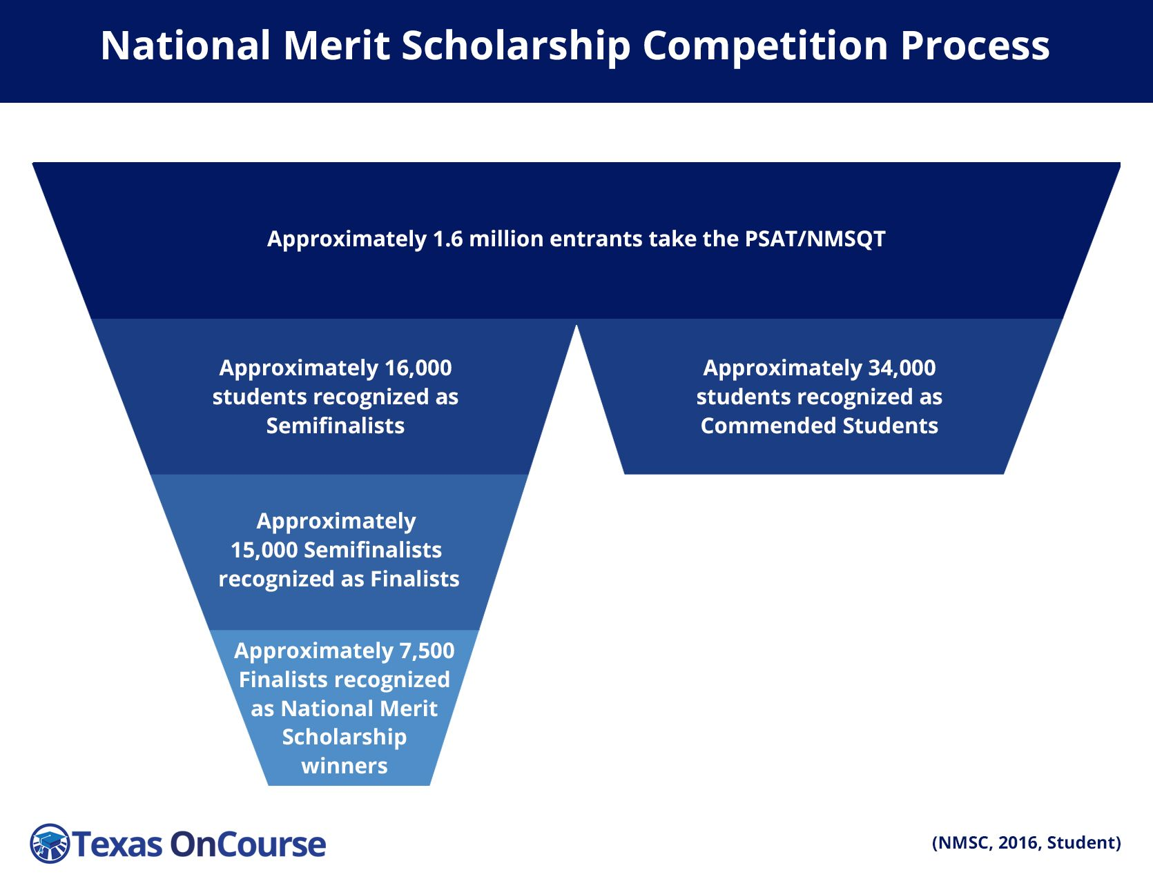 Helpful information about the national merit scholarship