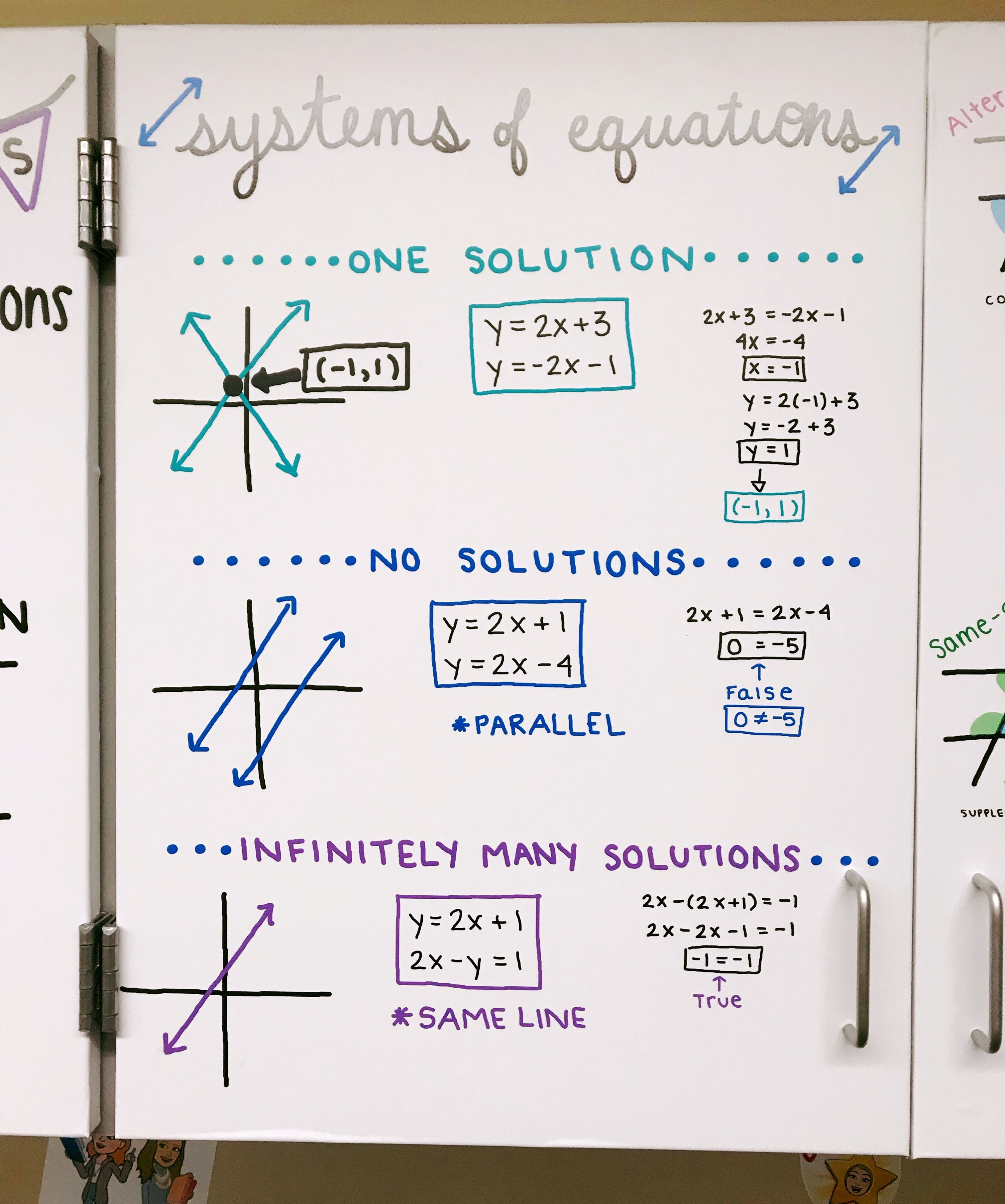 Systems Of Equations Cases Anchor Chart Poster By Buynomials Teachers Pay Teachers Math Notes Math Tutorials Systems Of Equations [ 3624 x 3024 Pixel ]