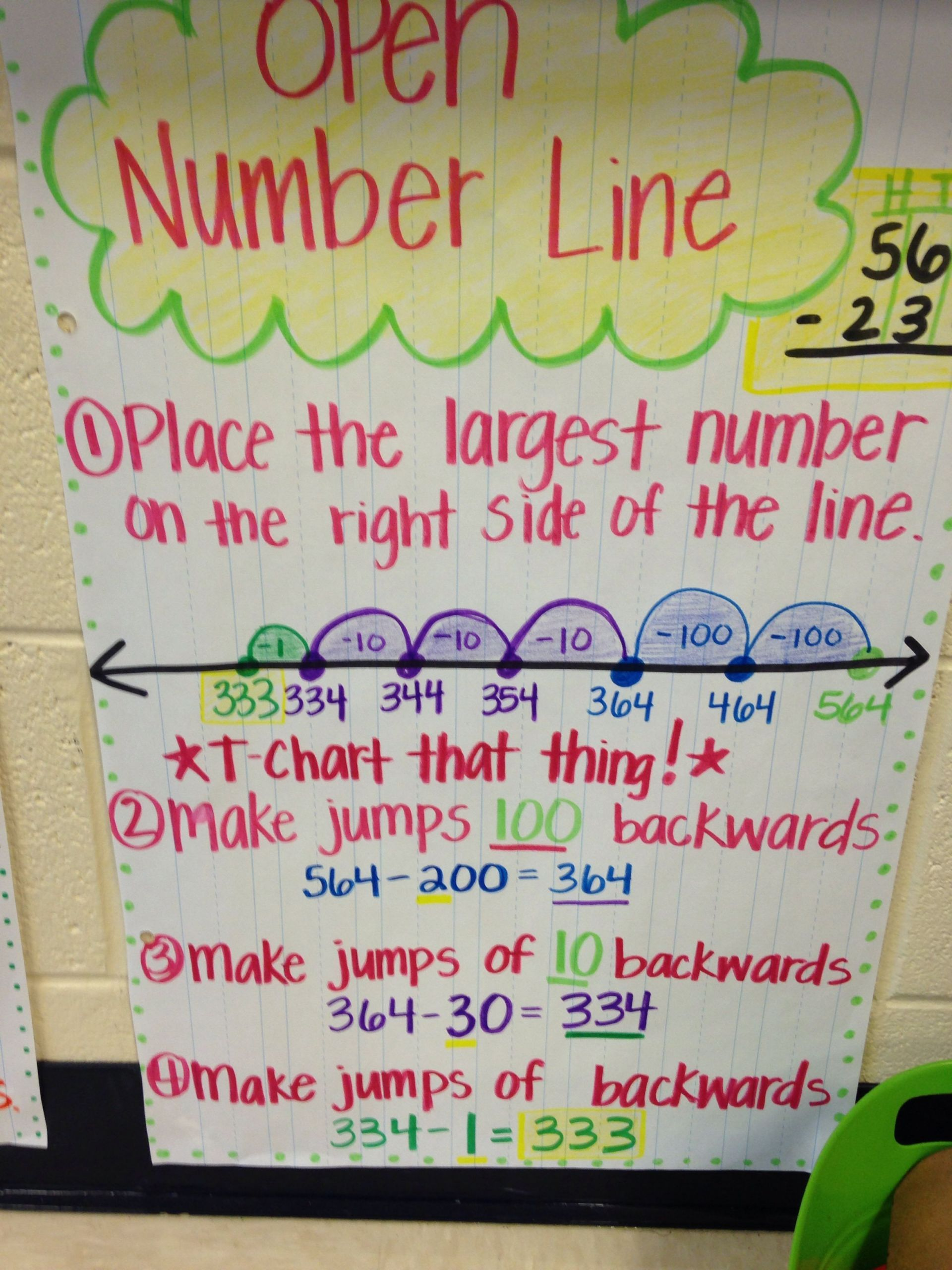 4 Free Math Worksheets Third Grade 3 Subtraction Subtract Whole Tens From 1000 414dc8f9cbeb C Anchor Charts Math Anchor Charts Number Line Open number line addition grade