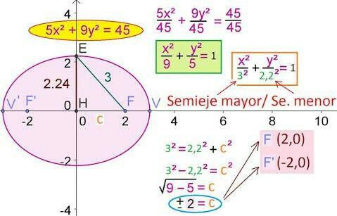 Ejemplo De Cuando El Centro De La Elipse Esta En Las Coordenadas 0 0 10 Things Map