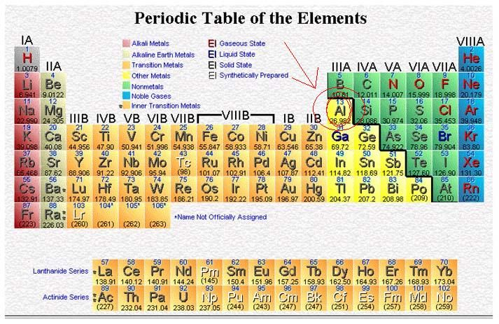 Periodic Table of the Elements Periodic Tables \/ Periodic Charts - electronegativity chart template