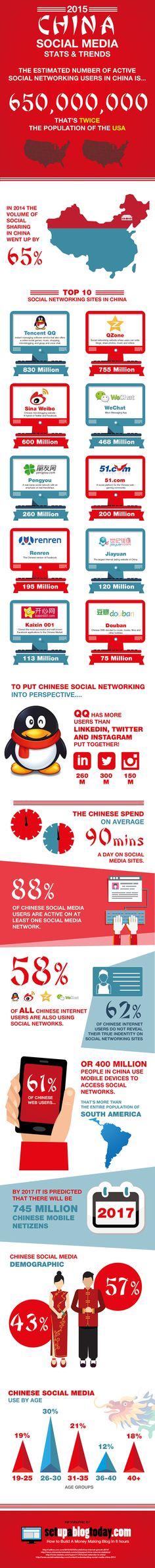 Infografía sobre Red