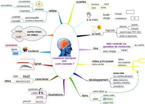 Comment Realiser Une Carte Mentale Carte Heuristique