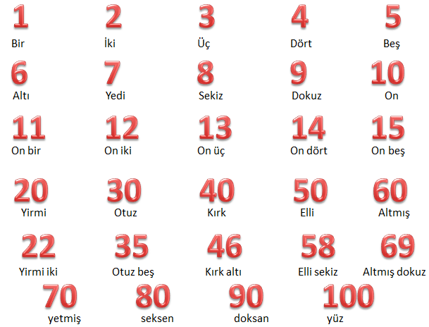 These are some Turkish numbers and their Turkish ...
