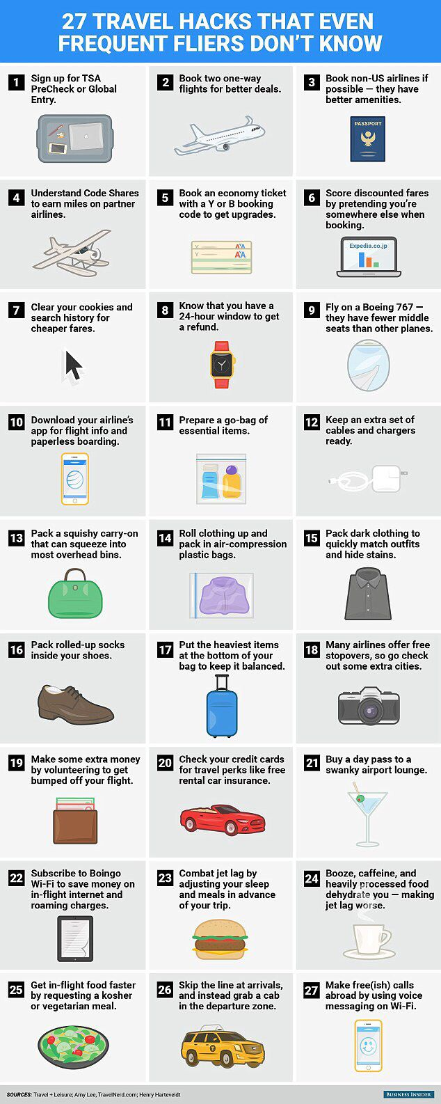 Got to know before you travel
