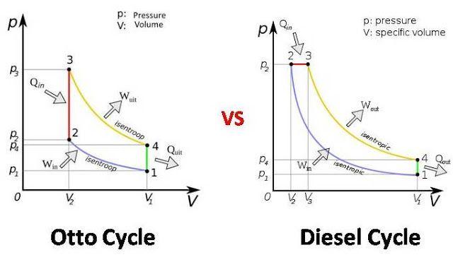 Diesel Cycle Vs Otto Cycle Cycle Diesel Car Mechanic
