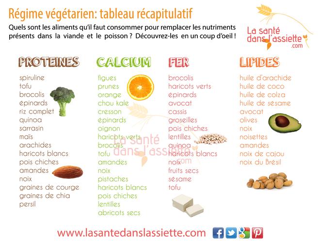 Nutriments de l 39 alimentation v g tarienne prot ines - Aliments riches en fer tableau ...