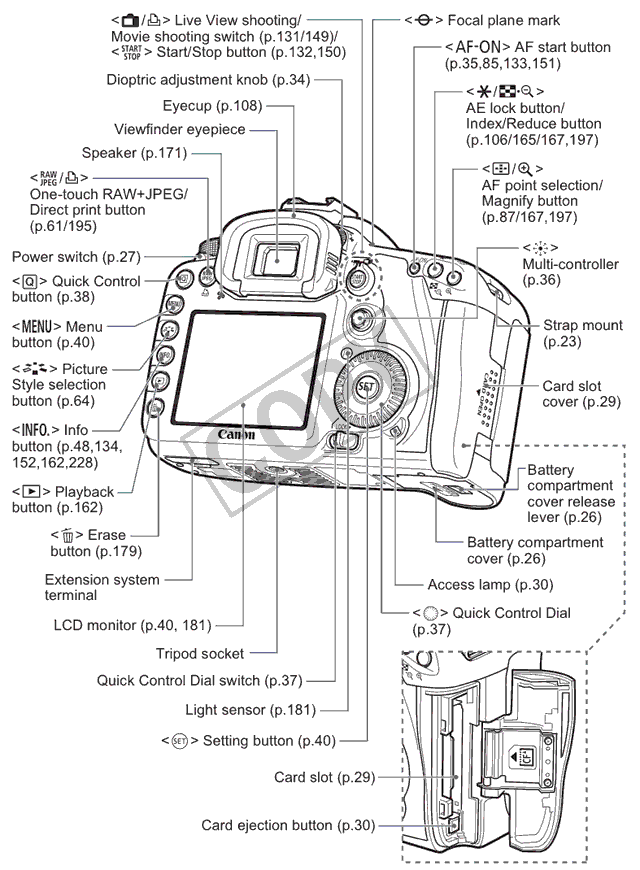 Canon 7d Guide