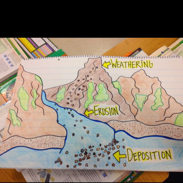 Weathering, erosion and deposition classroom poster | Classroom ...
