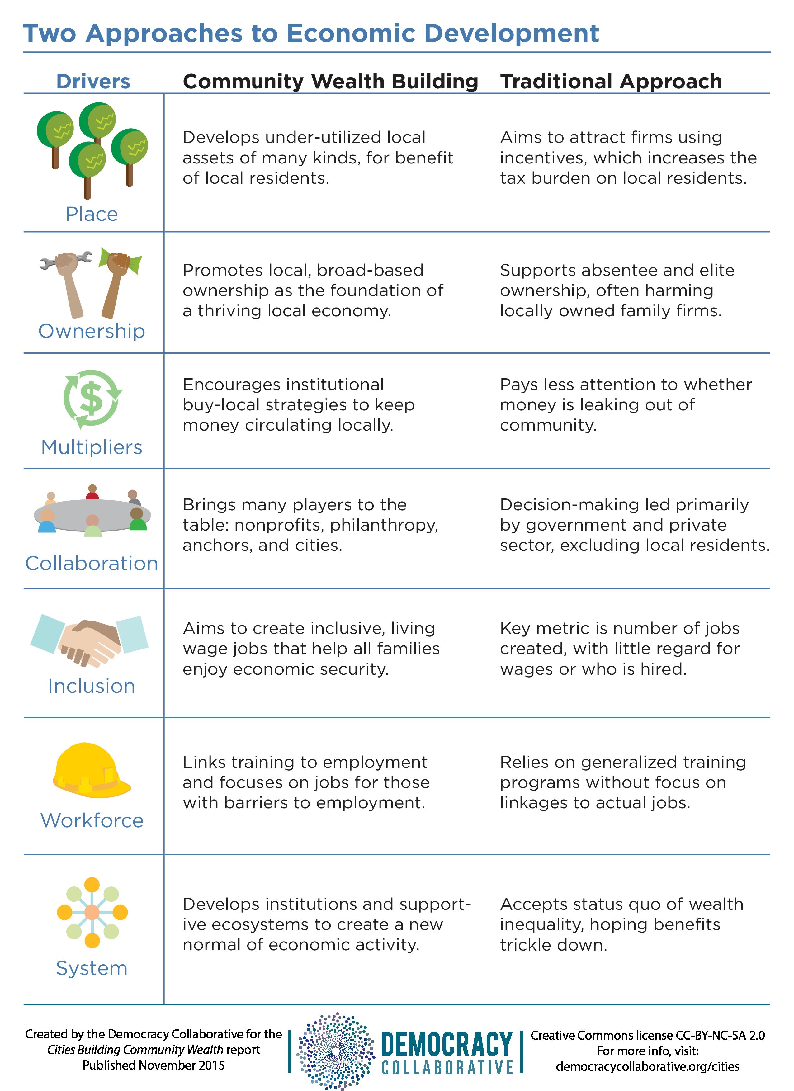 Infographics Cities Building Community Wealth Democracycollaborative Org Wealth Building Infographic Economic Development