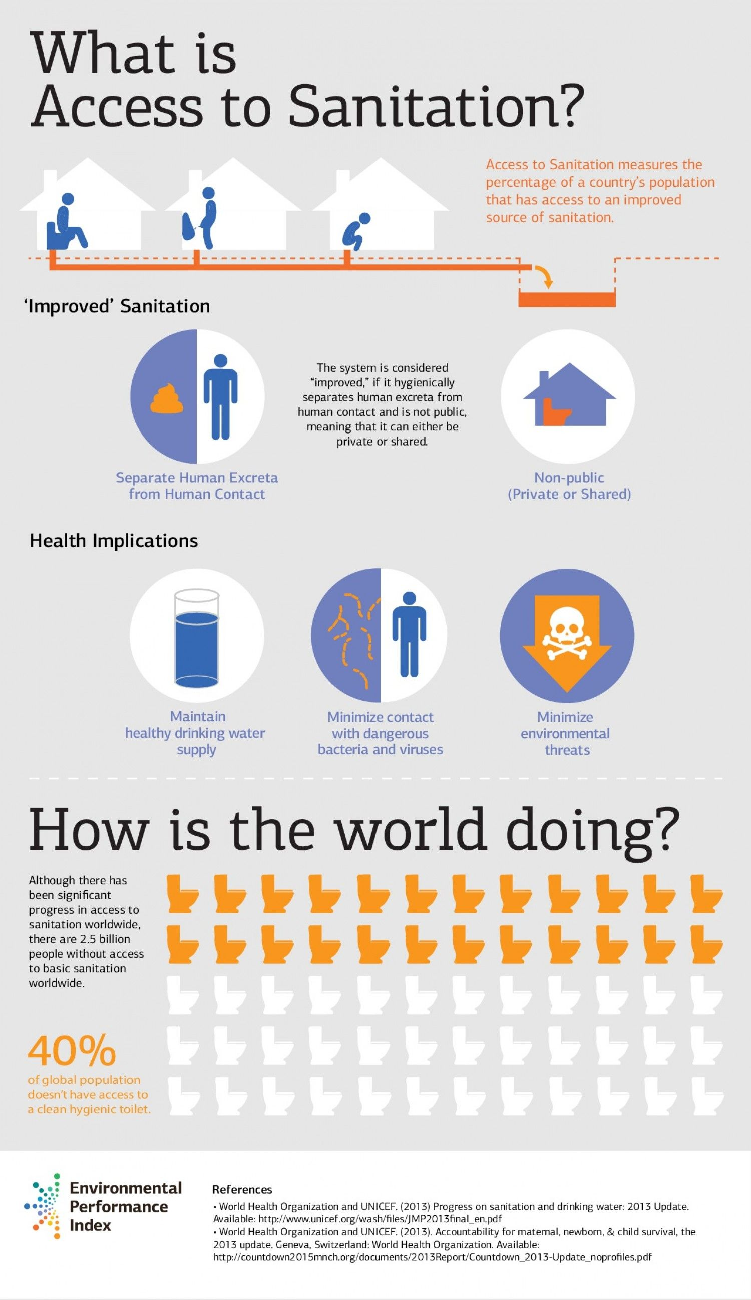What Is Access To Sanitation Infographic Sanitizer Water And