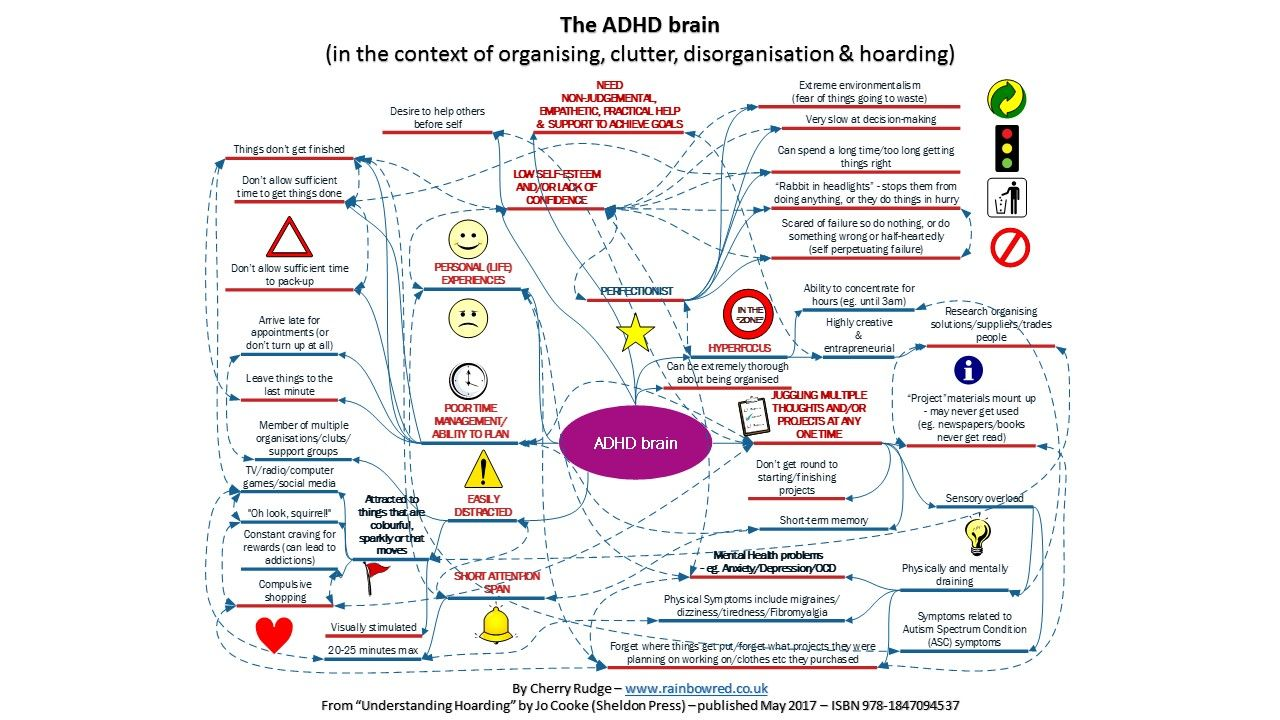 Check Out The Diagram Of Thought Process Of The Adhd Brain In The