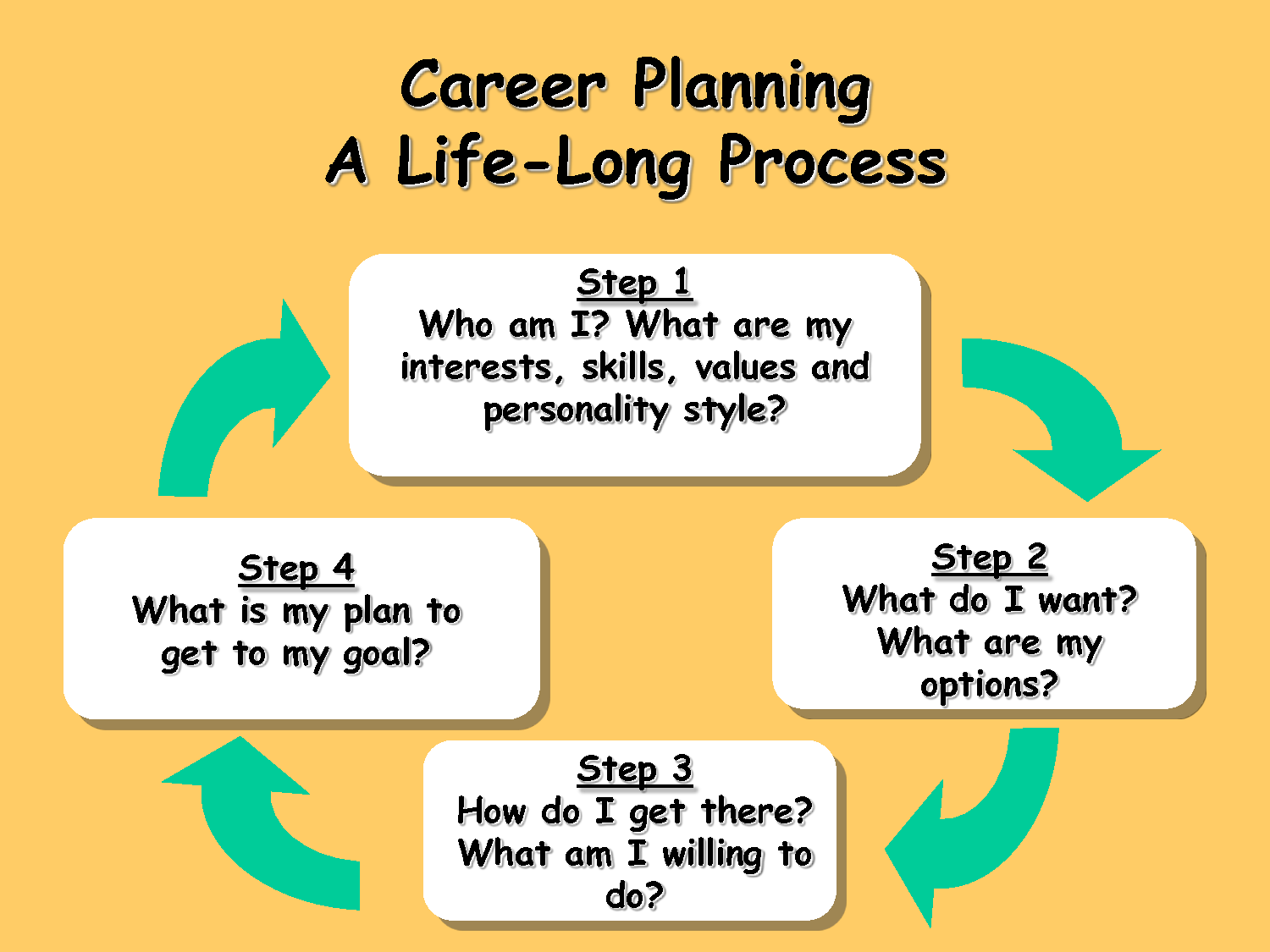 What does a personal development plan look like