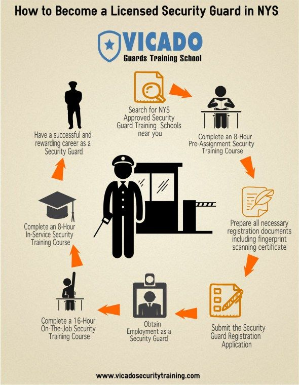 how to become a licensed security guard in nys | education & careers