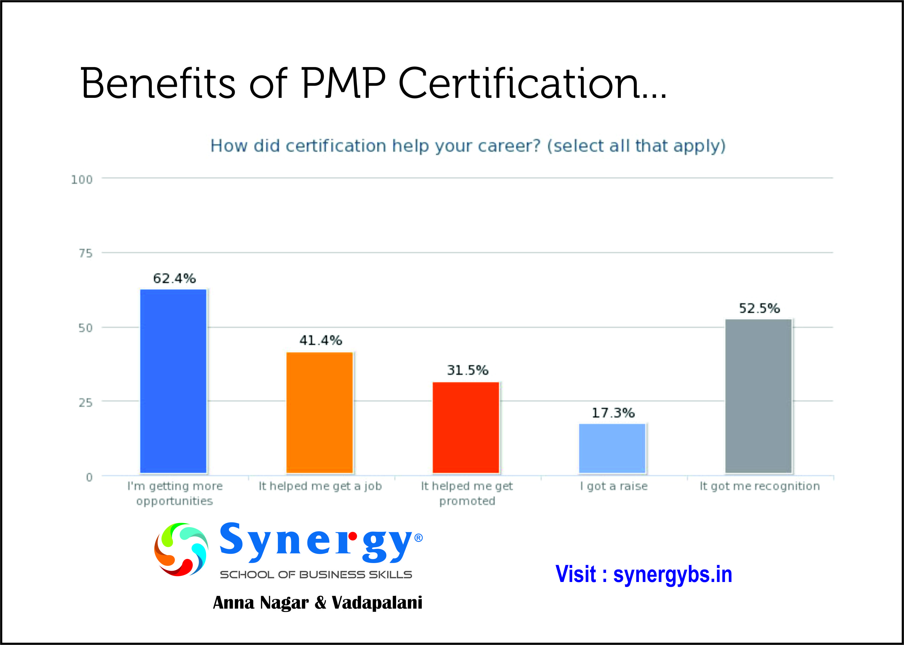 Learn The Main Benefits Of Pmp Certification And Know How This Will