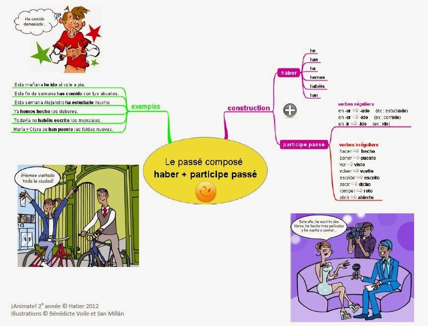 Mapa Mental Passe Compose Carte Mentale Passe Compose Espagnol