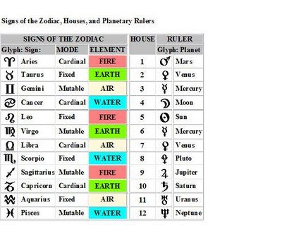 Earth Mother Astrology Numerology Numerology Calculation Numerology Chart