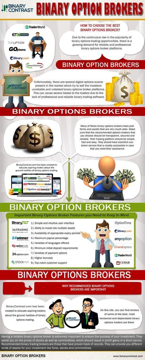 Core liquidity binary options