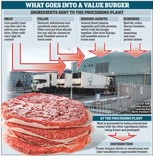 What goes into a value burger