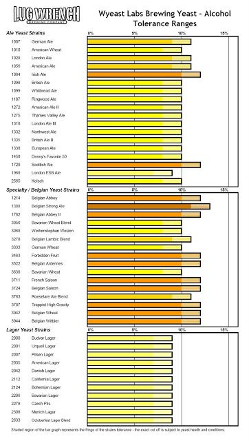 Alcohol tolerance ranges by yeast strain wyeast labs also optimal fermentation temperature rh pinterest