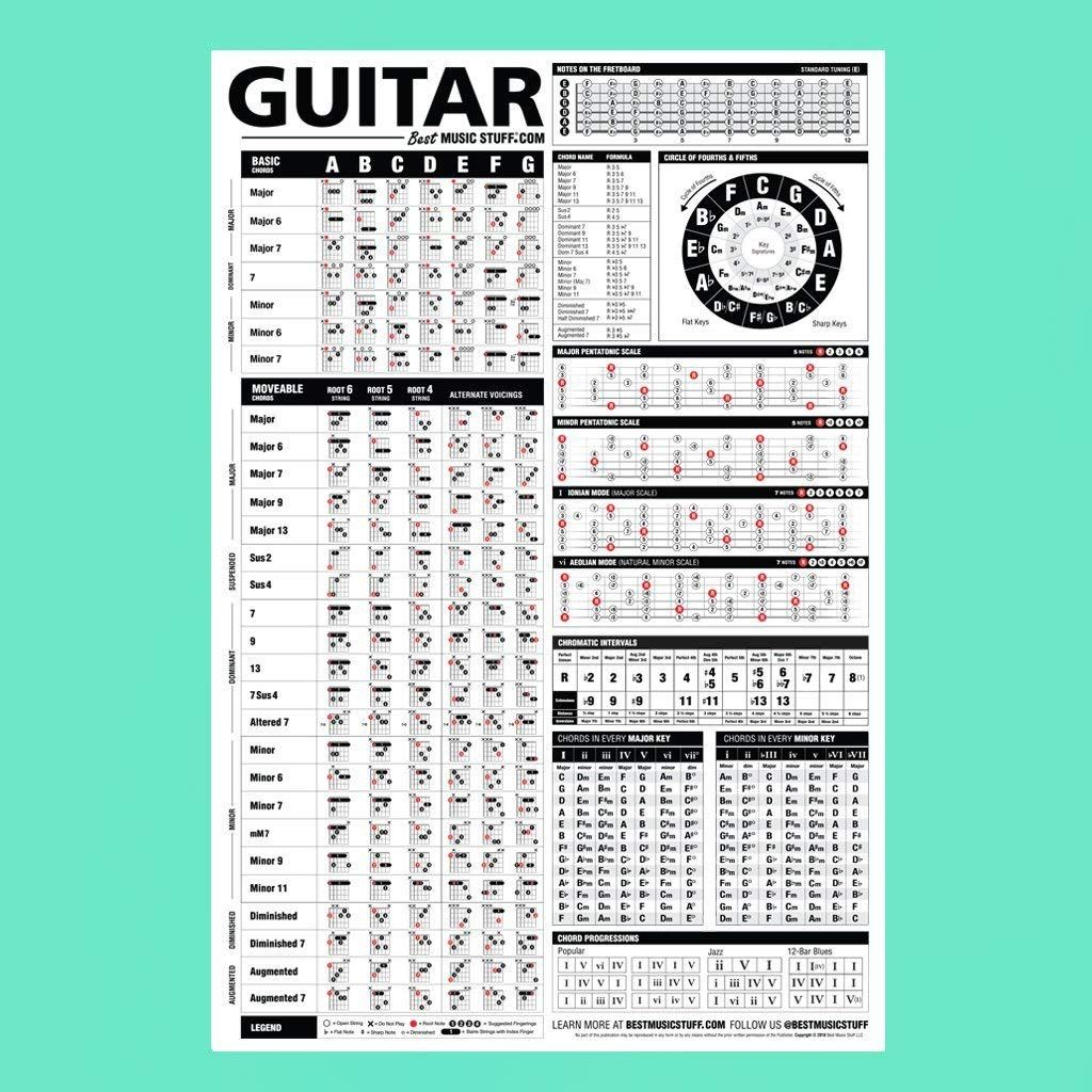 Gitarre Referenz Poster Ein Educational Referenz Poster Mit