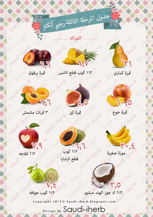 الفواكه المسموحة في رجيم اتكنز ودشتي Atkins Diet Recipes Atkins Recipes Healthy Diet Recipes