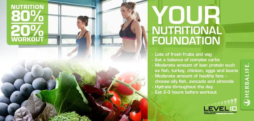Achieving results is 80% Nutrition and 20% Workout. Have you got the right balance?  First Step. Get your nutrition foundation sorted.