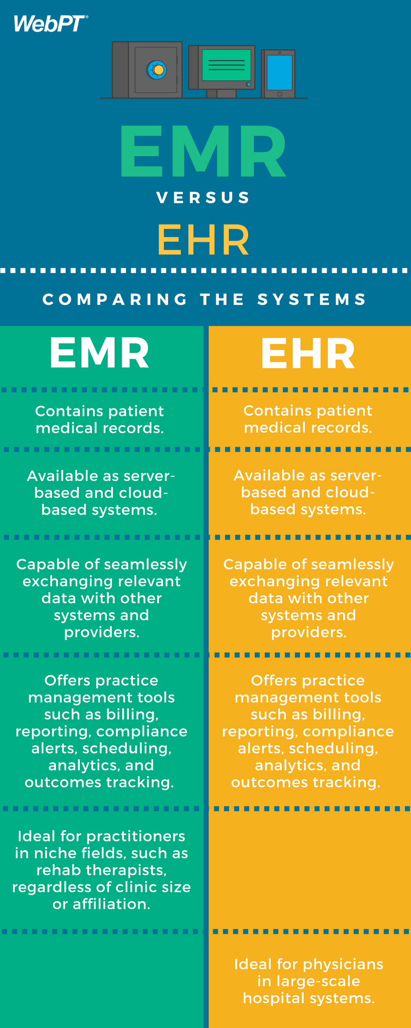Infographic The Evolution Of Emr Ehr And Practice Management
