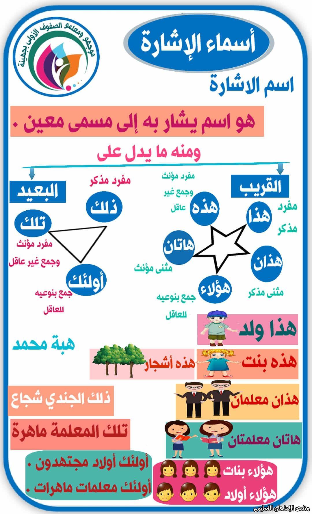 شرح أسماء الإشاره عربي سادسة ابتدائي ترم أول Exam Map Map Screenshot