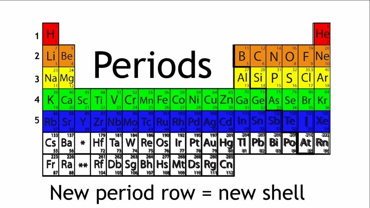 Excellent short and informative what are periods and groups in what are periods and groups in the periodic table gamestrikefo Images