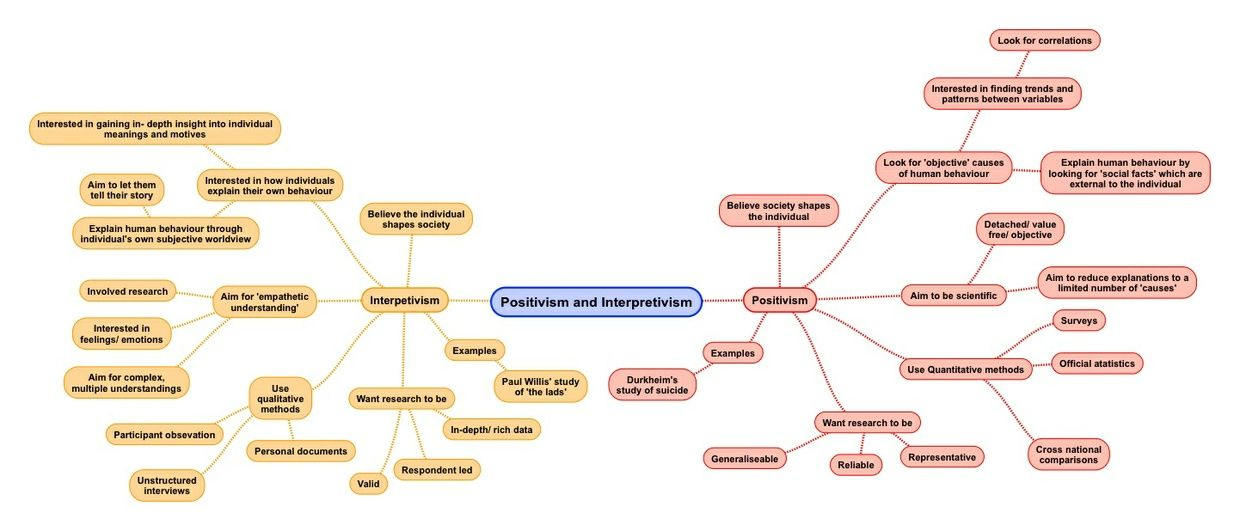 Related image Sociology, Mind map