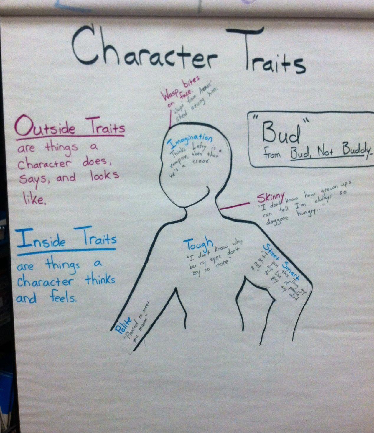 Character Traits Inside Amp Outside