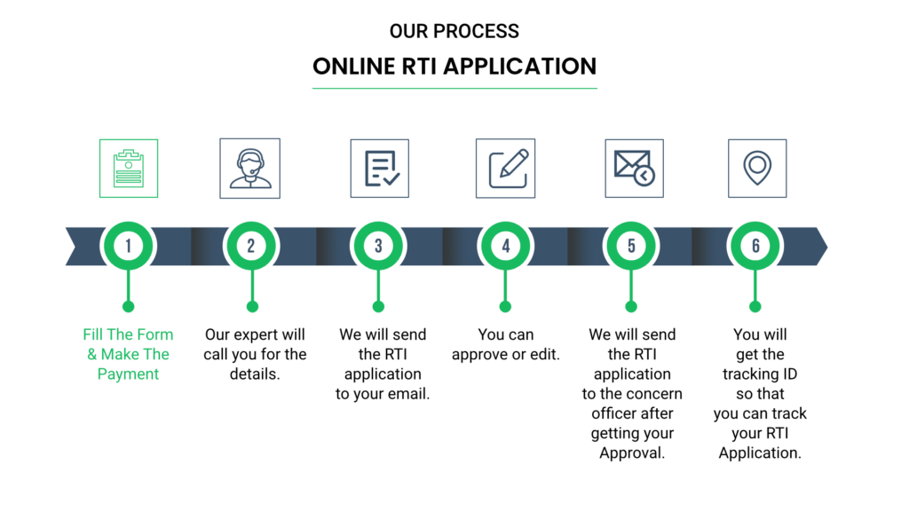 Online RTI Application offers a wide range of RTI services