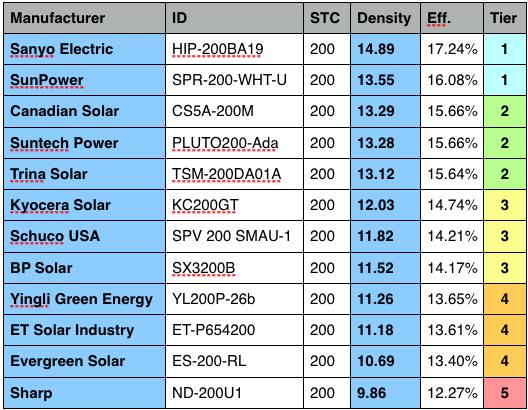 Most Efficient Solar Panels Most Efficient Solar Panels Solar Solar Panel Efficiency