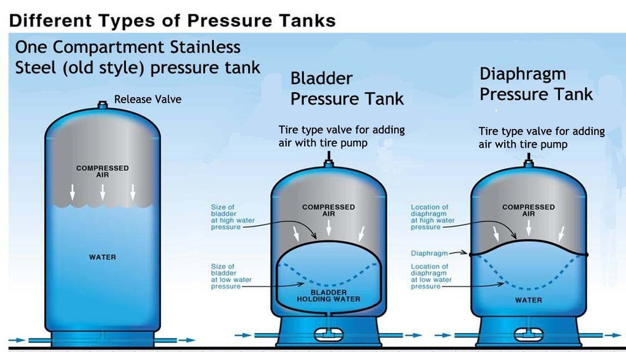 Pressure Tank Comparison Pro S And Con S Stainless Bladder Diaphragm Pressure Tanks Well Pressure Tank Water Treatment System