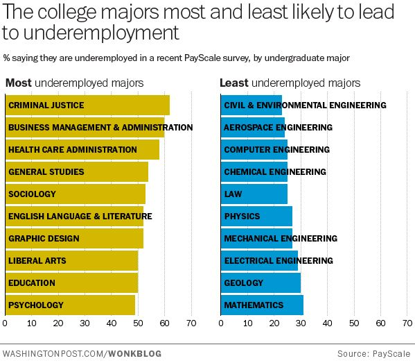 The College Majors Most And Least Likely To Lead To