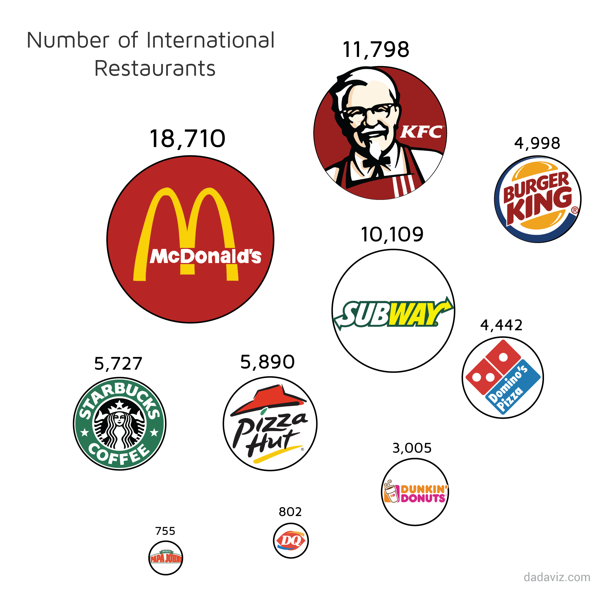 mcdonalds global expansion There is no doubt that mcdonald's has been successful in developing and maintaining a recognizable global brand this case study examines the mcdonald's glob.