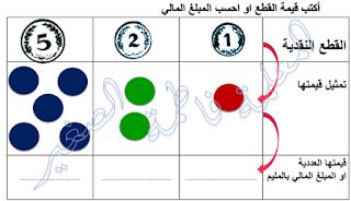 ملفات رقمية كيف احسب قيمة القطع النقدية1مي 2مي 5مي لتلاميذ س Math Map Map Screenshot
