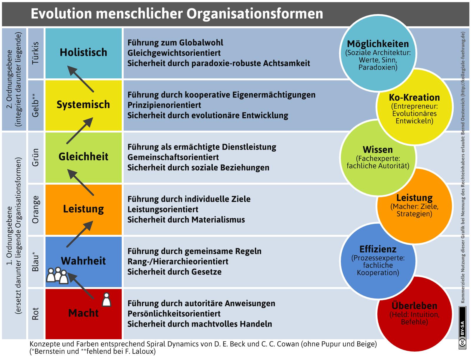 evolution-organisationsformen | Werkstatt für kollegiale Führung ...