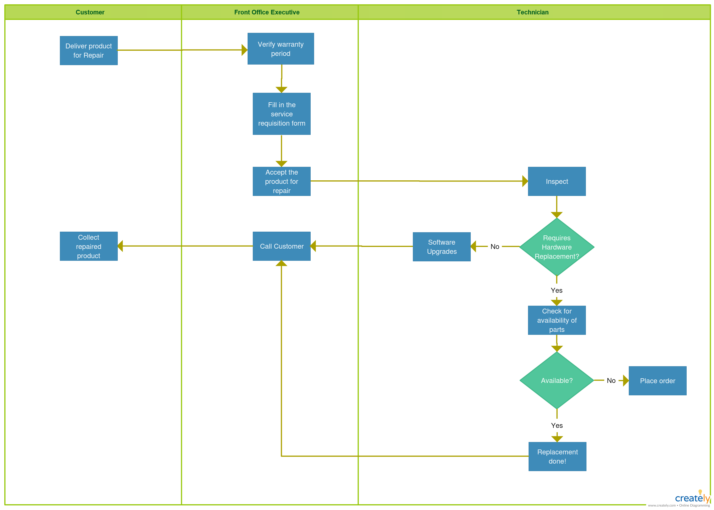 small resolution of repair service product repair and service process chart with swim lanes you can use this diagram or use as template to add more processes if needed
