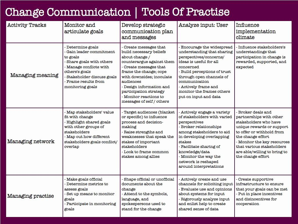 Change Management Communication Plan Template